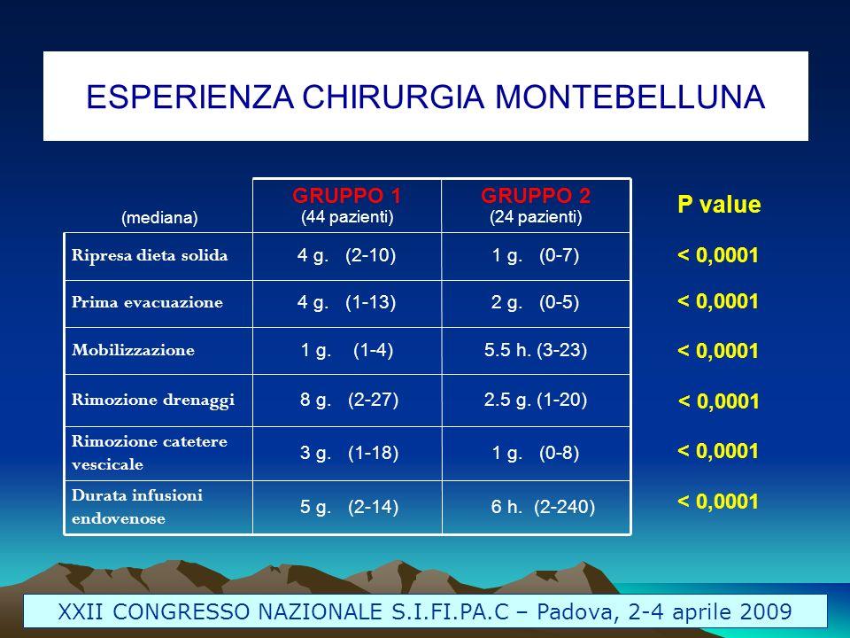 ESPERIENZA CHIRURGIA MONTEBELLUNA XXII CONGRESSO NAZIONALE S.I.FI.PA.C – Padova, 2-4 aprile 2009 6 h. (2-240) 5 g. (2-14) Durata infusioni endovenose