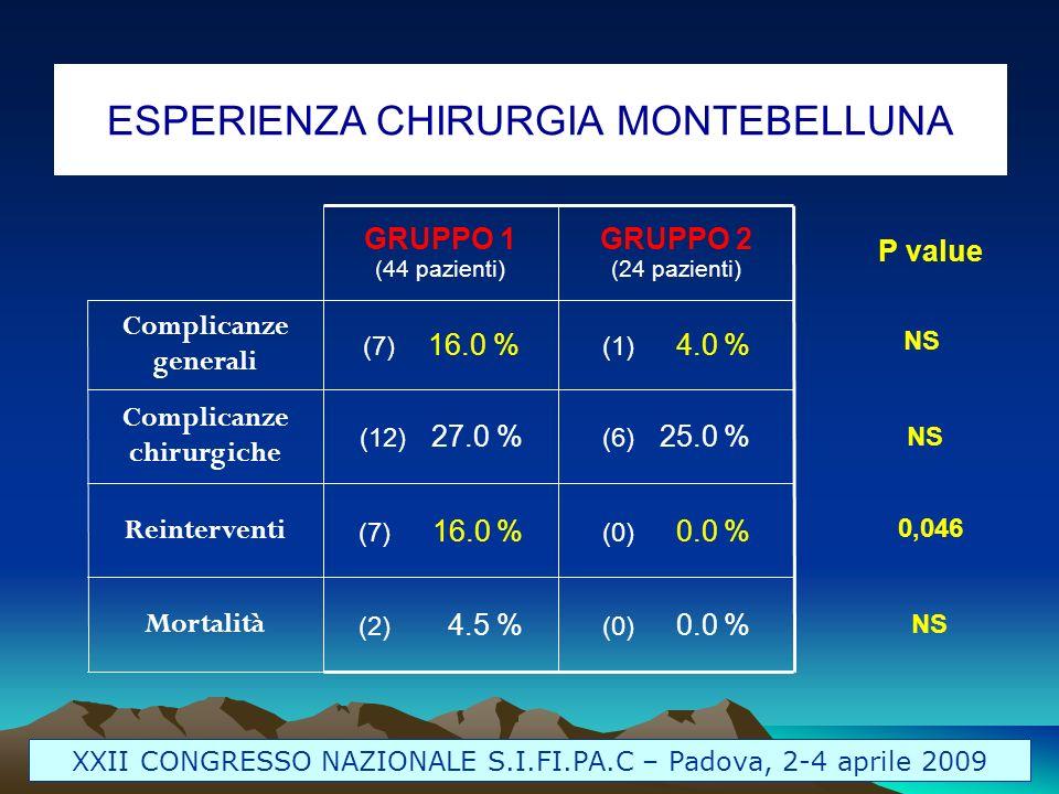 ESPERIENZA CHIRURGIA MONTEBELLUNA XXII CONGRESSO NAZIONALE S.I.FI.PA.C – Padova, 2-4 aprile 2009 (0) 0.0 % (2) 4.5 % Mortalità (0) 0.0 % (7) 16.0 % Re