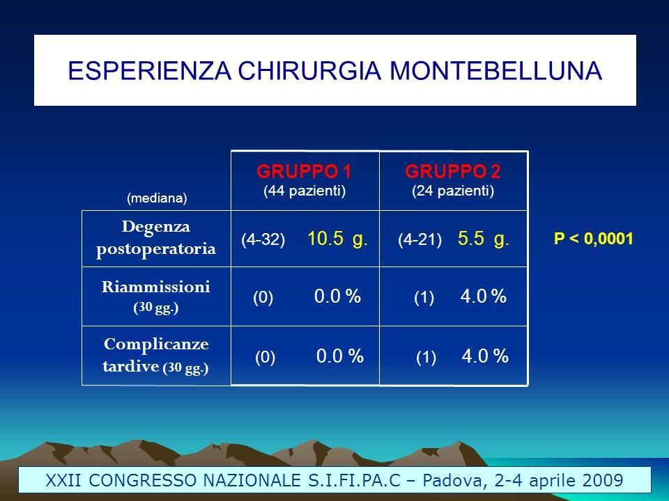 ESPERIENZA CHIRURGIA MONTEBELLUNA XXII CONGRESSO NAZIONALE S.I.FI.PA.C – Padova, 2-4 aprile 2009 (1) 4.0 % (0) 0.0 % Complicanze tardive (30 gg.) (1)