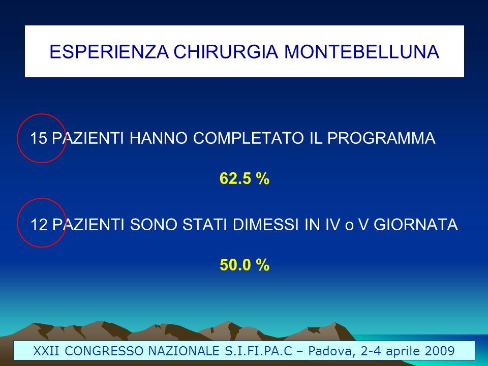 ESPERIENZA CHIRURGIA MONTEBELLUNA XXII CONGRESSO NAZIONALE S.I.FI.PA.C – Padova, 2-4 aprile 2009 15 PAZIENTI HANNO COMPLETATO IL PROGRAMMA 62.5 % 12 P