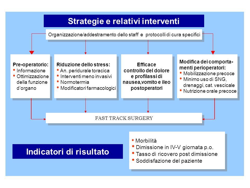 Organizzazione/addestramento dello staff e protocolli di cura specifici Pre-operatorio: Informazione Ottimizzazione della funzione dorgano Pre-operato