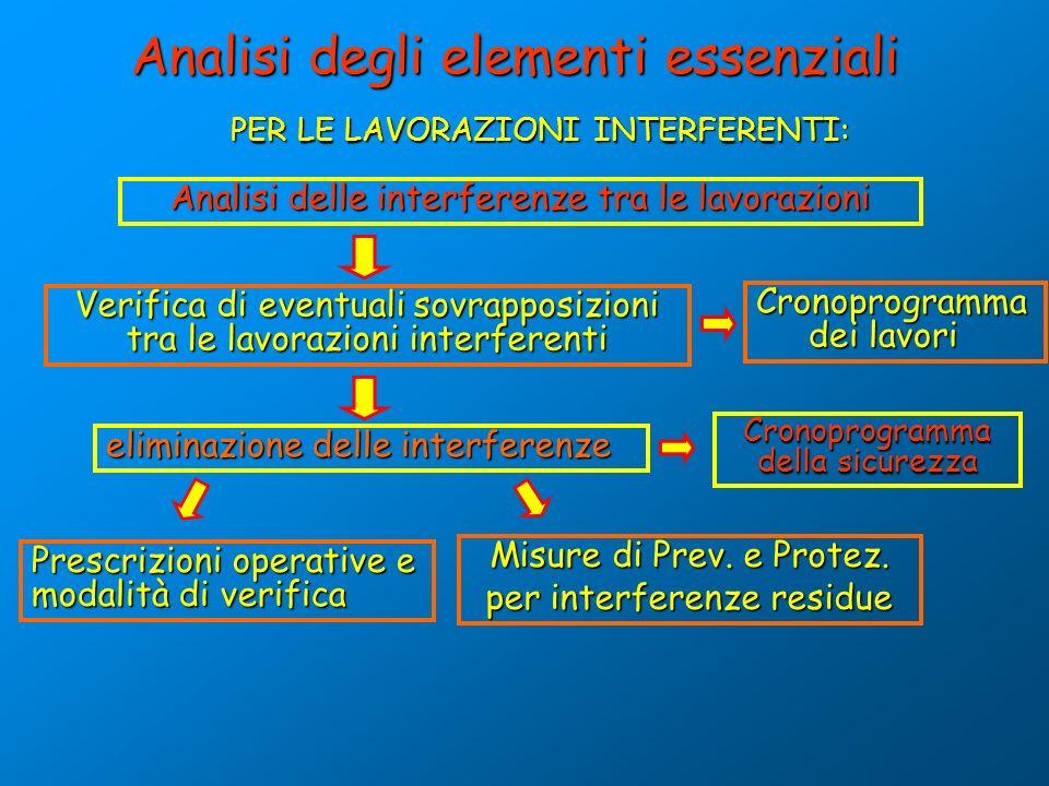PER LE LAVORAZIONI INTERFERENTI: Analisi delle interferenze tra le lavorazioni Verifica di eventuali sovrapposizioni tra le lavorazioni interferenti e