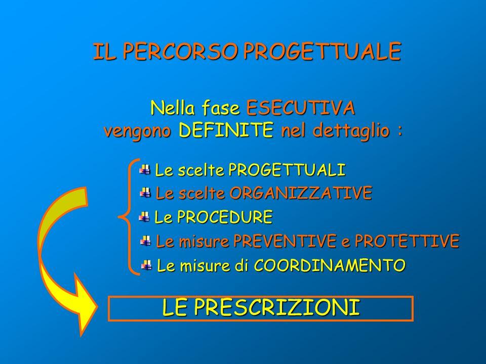 Nella fase ESECUTIVA vengono DEFINITE nel dettaglio : Le scelte PROGETTUALI Le scelte PROGETTUALI Le scelte ORGANIZZATIVE Le scelte ORGANIZZATIVE Le PROCEDURE Le PROCEDURE Le misure PREVENTIVE e PROTETTIVE Le misure PREVENTIVE e PROTETTIVE IL PERCORSO PROGETTUALE LE PRESCRIZIONI Le misure di COORDINAMENTO Le misure di COORDINAMENTO