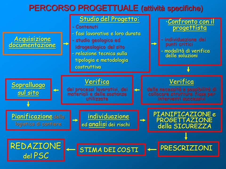 PERCORSO PROGETTUALE (attività specifiche) PIANIFICAZIONE e PROGETTAZIONE della SICUREZZA REDAZIONE del PSC Confronto con il progettistaConfronto con