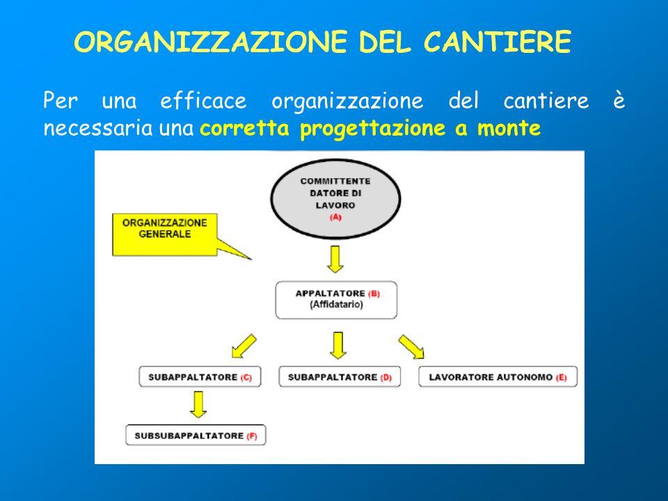 ORGANIZZAZIONE DEL CANTIERE Per una efficace organizzazione del cantiere è necessaria una corretta progettazione a monte