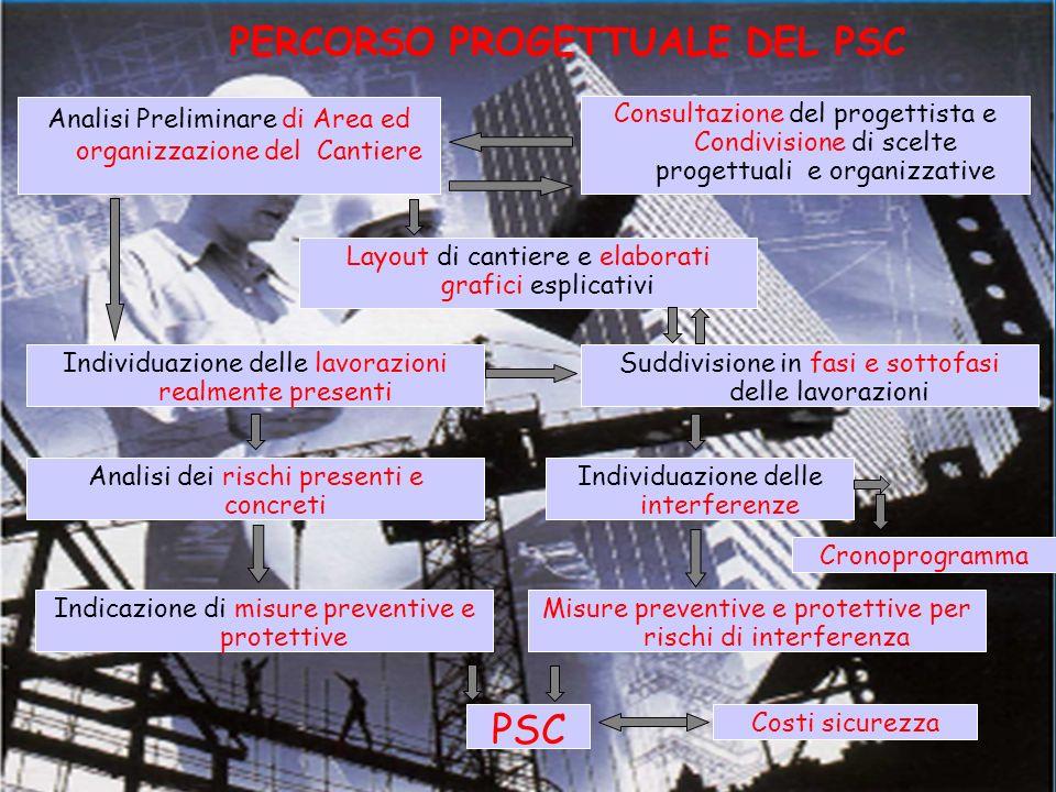 PERCORSO PROGETTUALE DEL PSC Analisi Preliminare di Area ed organizzazione del Cantiere Consultazione del progettista e Condivisione di scelte progett