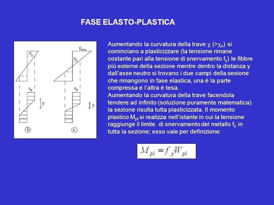 FASE ELASTO-PLASTICA Aumentando la curvatura della trave (> e ) si cominciano a plasticizzare (la tensione rimane costante pari alla tensione di snerv