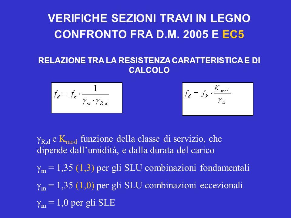VERIFICHE SEZIONI TRAVI IN LEGNO CONFRONTO FRA D.M. 2005 E EC5 RELAZIONE TRA LA RESISTENZA CARATTERISTICA E DI CALCOLO R,d e K mod funzione della clas