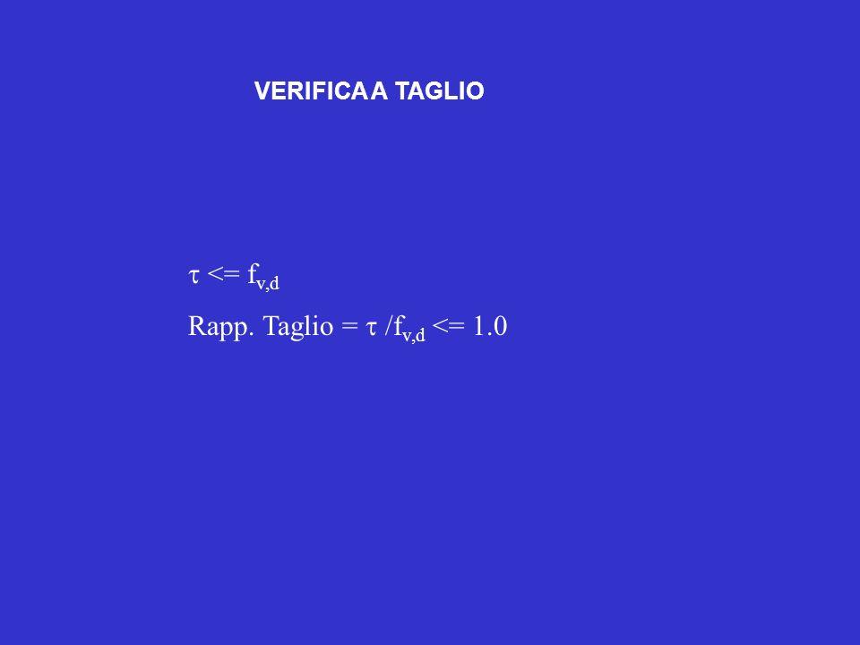 VERIFICA A TAGLIO <= f v,d Rapp. Taglio = /f v,d <= 1.0