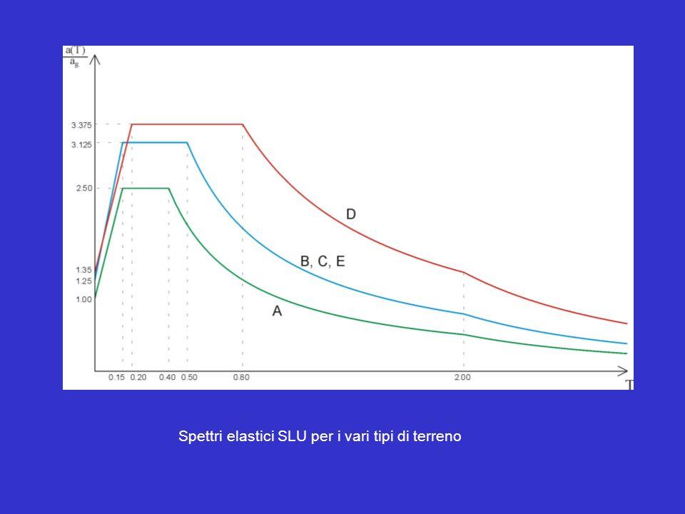 Spettri elastici SLU per i vari tipi di terreno