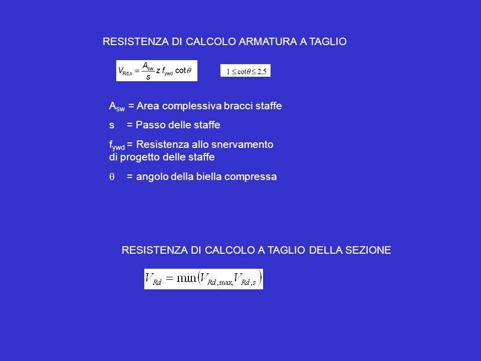 RESISTENZA DI CALCOLO ARMATURA A TAGLIO A sw = Area complessiva bracci staffe s = Passo delle staffe f ywd = Resistenza allo snervamento di progetto d