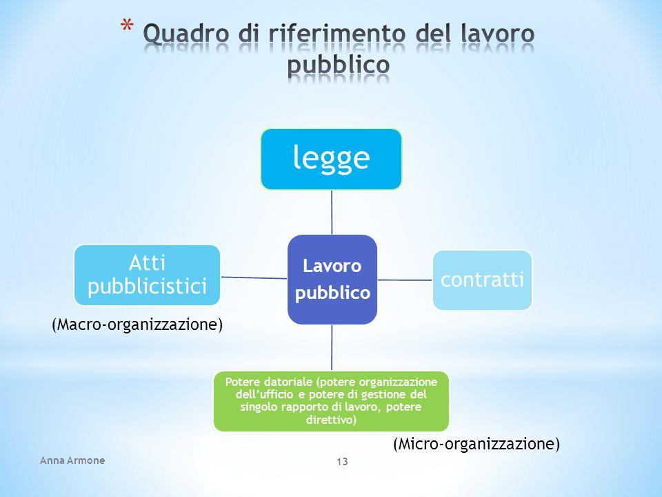 Anna Armone 13 Lavoro pubblico legge contratti Potere datoriale (potere organizzazione dellufficio e potere di gestione del singolo rapporto di lavoro