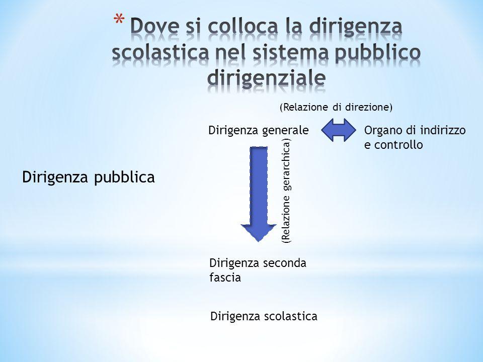 Dirigenza pubblica Organo di indirizzo e controllo Dirigenza generale Dirigenza seconda fascia (Relazione gerarchica) (Relazione di direzione) Dirigen