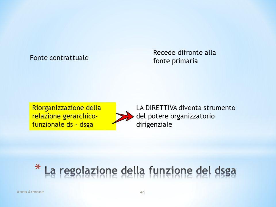 Anna Armone 41 Fonte contrattuale Recede difronte alla fonte primaria Riorganizzazione della relazione gerarchico- funzionale ds - dsga LA DIRETTIVA d