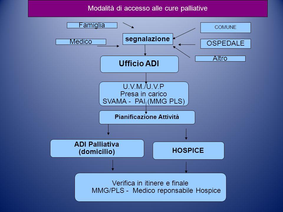 segnalazione COMUNE OSPEDALE Altro Famiglia Medico Ufficio ADI U.V.M./U.V.P Presa in carico SVAMA - PAI (MMG PLS) Pianificazione Attività ADI Palliati