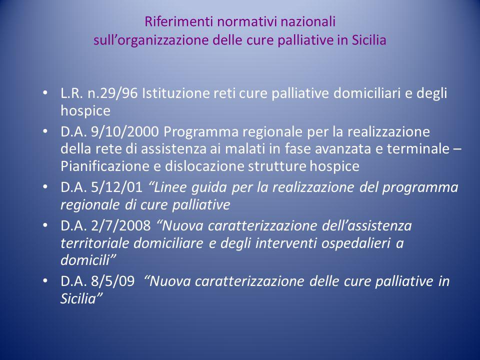 Riferimenti normativi nazionali sullorganizzazione delle cure palliative in Sicilia L.R. n.29/96 Istituzione reti cure palliative domiciliari e degli