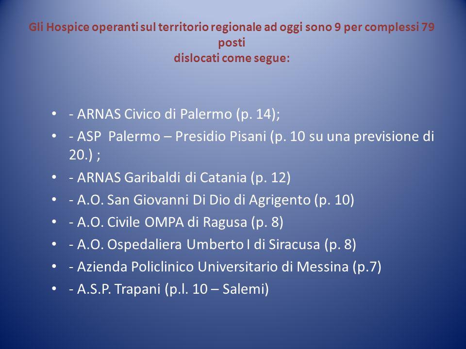 Gli Hospice operanti sul territorio regionale ad oggi sono 9 per complessi 79 posti dislocati come segue: - ARNAS Civico di Palermo (p. 14); - ASP Pal