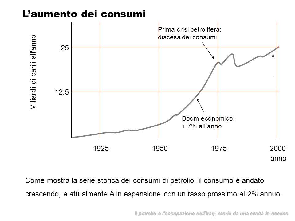 Laumento dei consumi 1925195019752000 Miliardi di barili allanno anno 25 12.5 Boom economico: + 7% allanno Prima crisi petrolifera: discesa dei consum