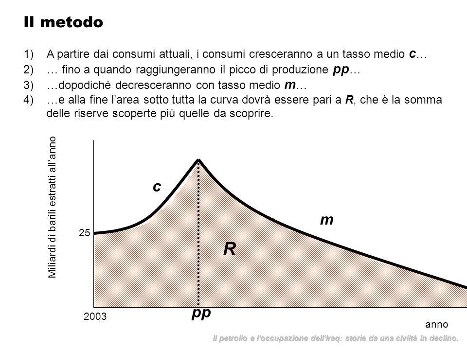 Il metodo 1)A partire dai consumi attuali, i consumi cresceranno a un tasso medio c … 2)… fino a quando raggiungeranno il picco di produzione pp … 3)…