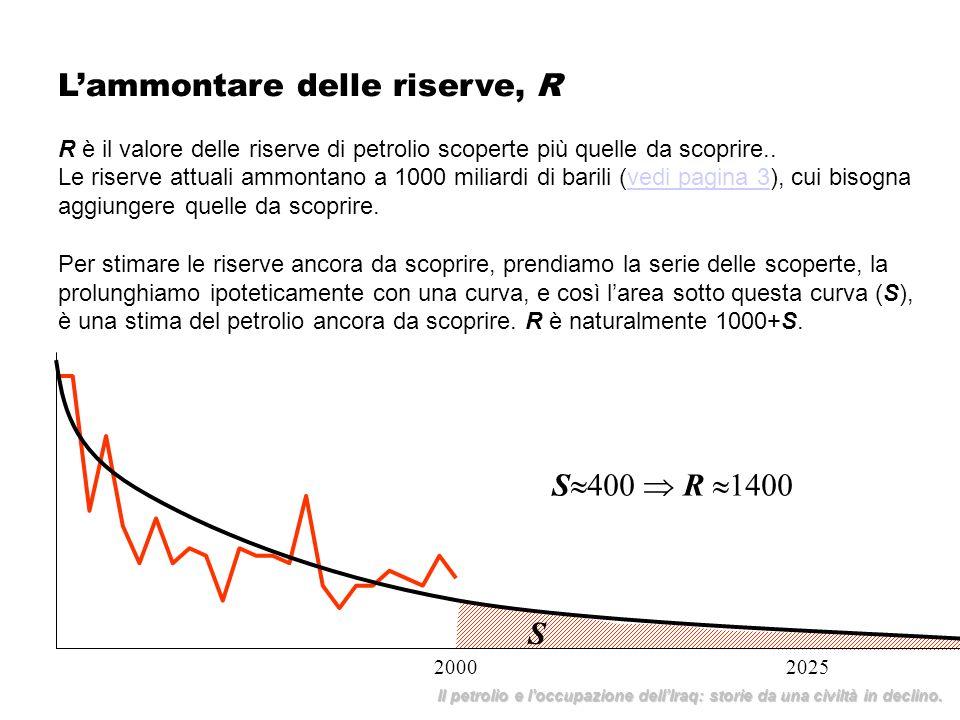 Lammontare delle riserve, R R è il valore delle riserve di petrolio scoperte più quelle da scoprire.. Le riserve attuali ammontano a 1000 miliardi di