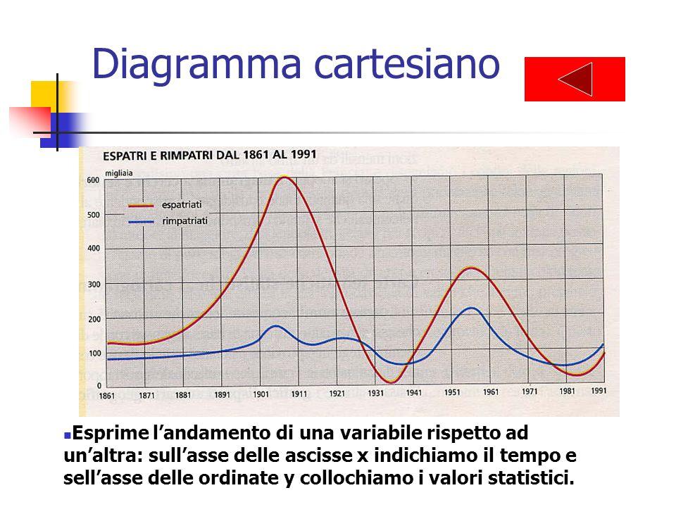 Diagramma cartesiano Esprime landamento di una variabile rispetto ad unaltra: sullasse delle ascisse x indichiamo il tempo e sellasse delle ordinate y