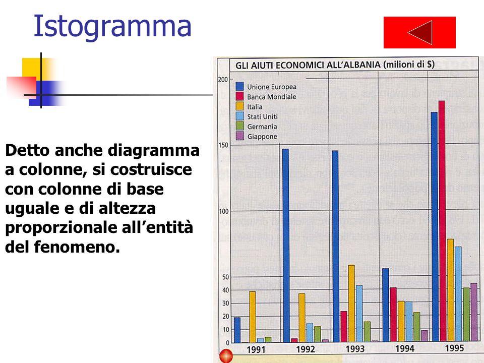 Istogramma Detto anche diagramma a colonne, si costruisce con colonne di base uguale e di altezza proporzionale allentità del fenomeno.