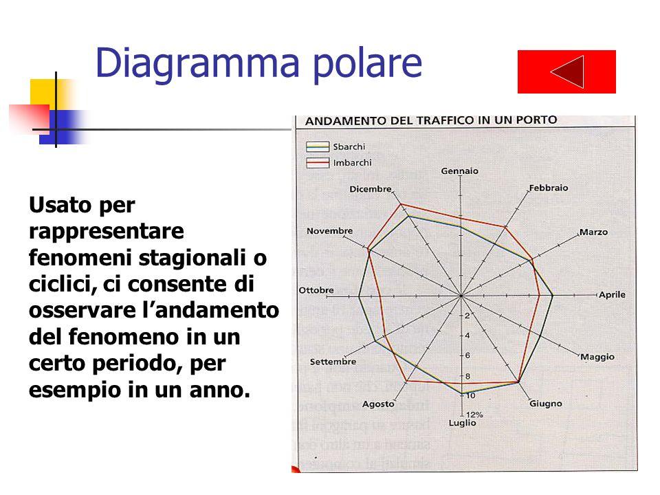 Diagramma polare Usato per rappresentare fenomeni stagionali o ciclici, ci consente di osservare landamento del fenomeno in un certo periodo, per esem