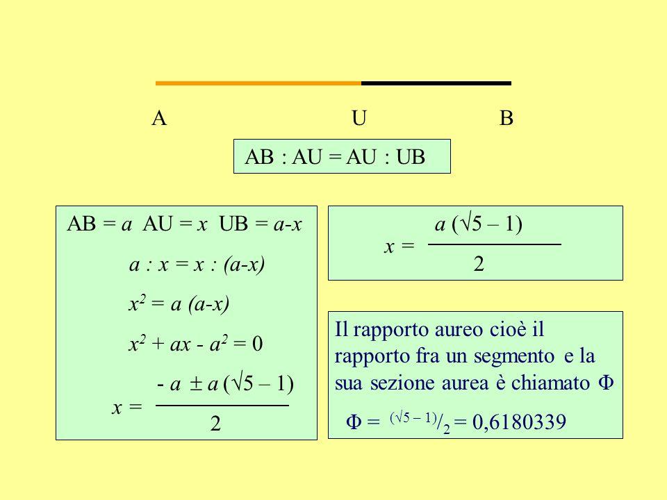 A B U AB : AU = AU : UB AB = a AU = x UB = a-x a : x = x : (a-x) x 2 = a (a-x) x 2 + ax - a 2 = 0 - a a (5 – 1) 2 Il rapporto aureo cioè il rapporto f