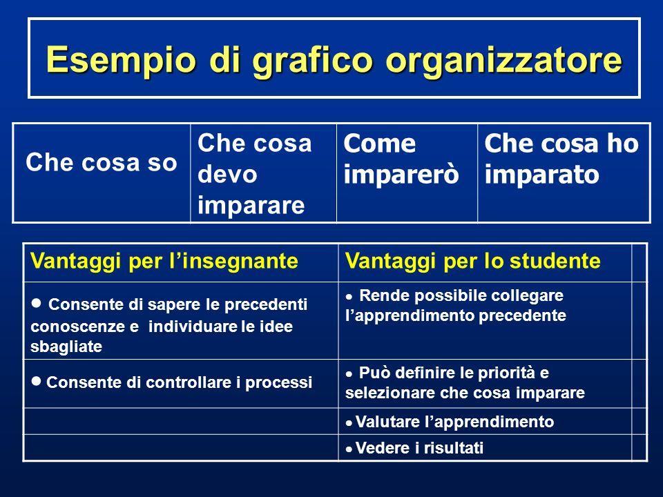 Esempio di grafico organizzatore Che cosa so Che cosa devo imparare Come imparerò Che cosa ho imparato Vantaggi per linsegnanteVantaggi per lo student