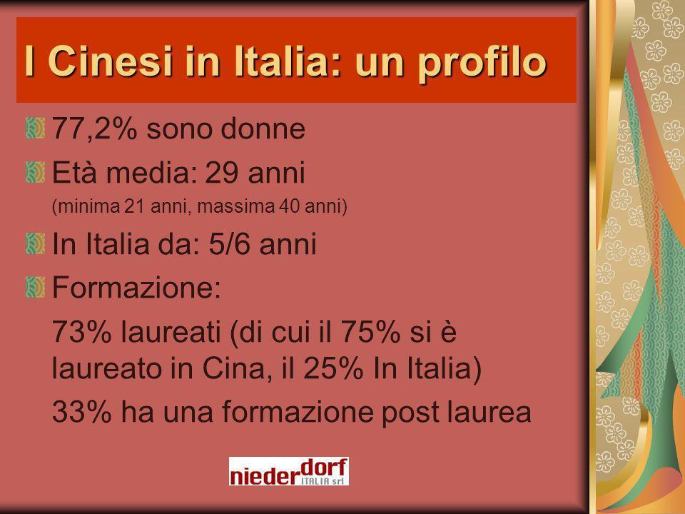I Cinesi in Italia: un profilo 77,2% sono donne Età media: 29 anni (minima 21 anni, massima 40 anni) In Italia da: 5/6 anni Formazione: 73% laureati (di cui il 75% si è laureato in Cina, il 25% In Italia) 33% ha una formazione post laurea