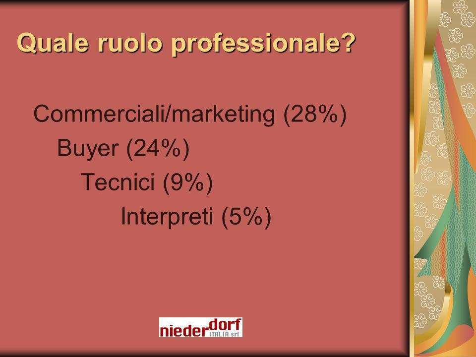 Quale ruolo professionale Commerciali/marketing (28%) Buyer (24%) Tecnici (9%) Interpreti (5%)