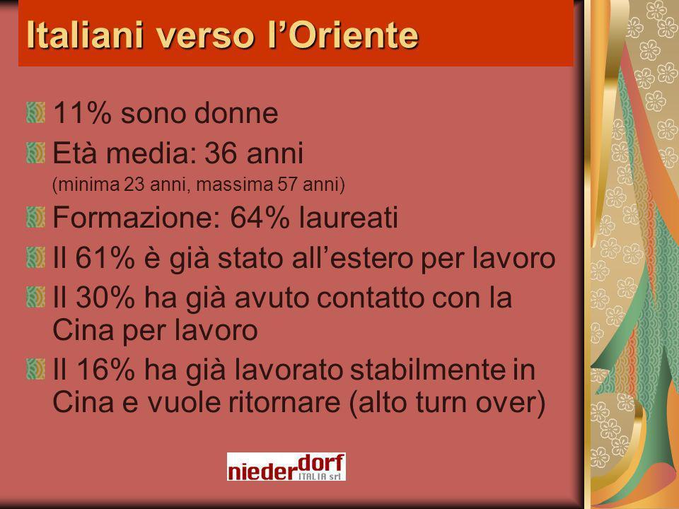 Italiani verso lOriente 11% sono donne Età media: 36 anni (minima 23 anni, massima 57 anni) Formazione: 64% laureati Il 61% è già stato allestero per