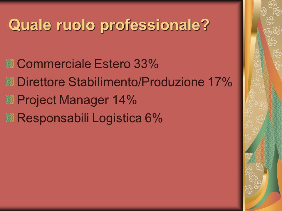 Quale ruolo professionale? Commerciale Estero 33% Direttore Stabilimento/Produzione 17% Project Manager 14% Responsabili Logistica 6%