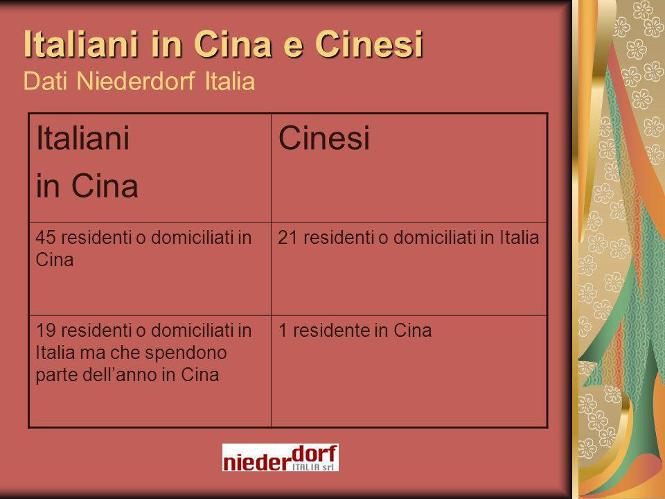 Italiani in Cina e Cinesi Italiani in Cina e Cinesi Dati Niederdorf Italia Italiani in Cina Cinesi 45 residenti o domiciliati in Cina 21 residenti o domiciliati in Italia 19 residenti o domiciliati in Italia ma che spendono parte dellanno in Cina 1 residente in Cina