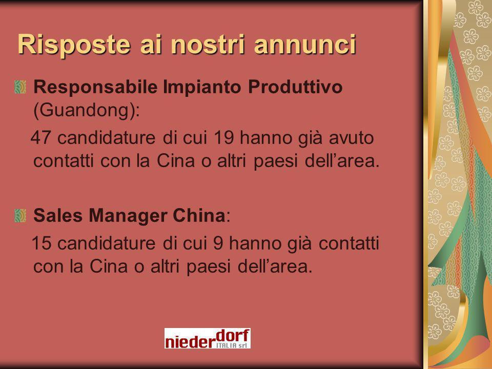 Risposte ai nostri annunci Responsabile Impianto Produttivo (Guandong): 47 candidature di cui 19 hanno già avuto contatti con la Cina o altri paesi dellarea.