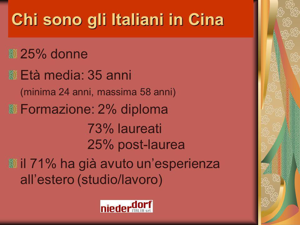 Chi sono gli Italiani in Cina 25% donne Età media: 35 anni (minima 24 anni, massima 58 anni) Formazione: 2% diploma 73% laureati 25% post-laurea il 71% ha già avuto unesperienza allestero (studio/lavoro)