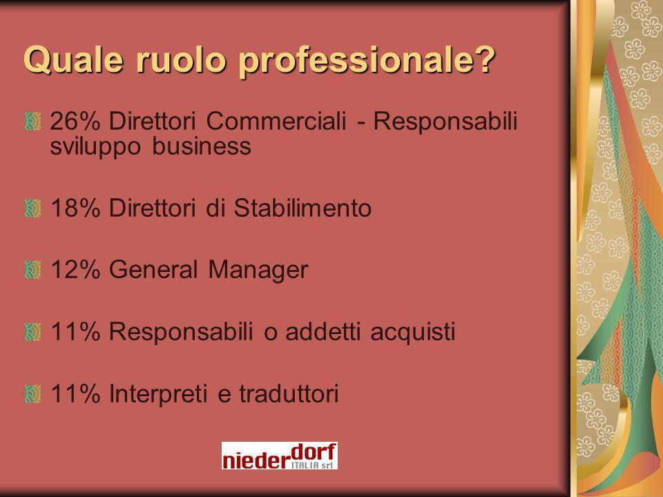 Quale ruolo professionale? 26% Direttori Commerciali - Responsabili sviluppo business 18% Direttori di Stabilimento 12% General Manager 11% Responsabi
