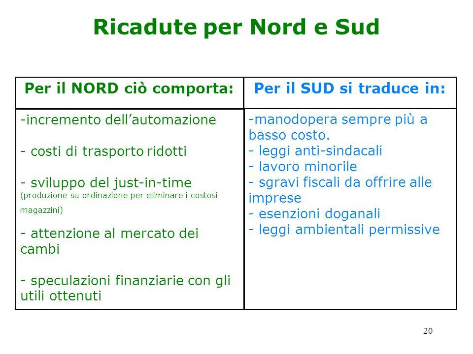20 Ricadute per Nord e Sud Per il NORD ciò comporta: Per il SUD si traduce in: -incremento dellautomazione - costi di trasporto ridotti - sviluppo del