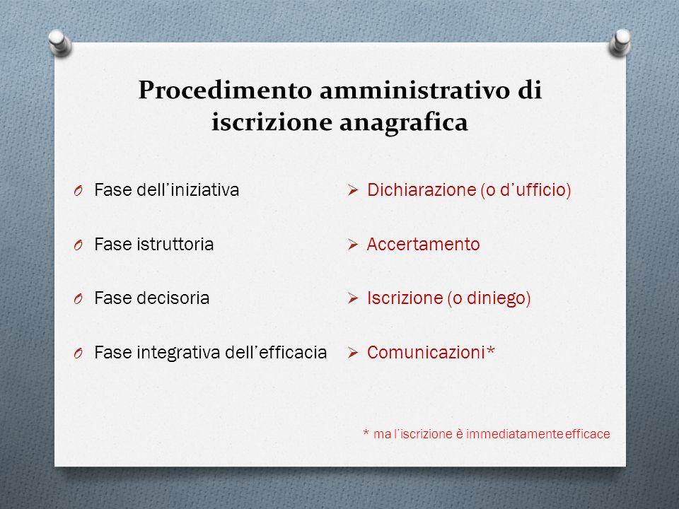 Procedimento amministrativo di iscrizione anagrafica O Fase delliniziativa O Fase istruttoria O Fase decisoria O Fase integrativa dellefficacia Dichia
