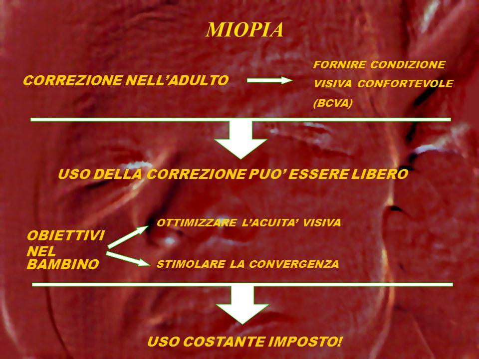 OBIETTIVI NEL BAMBINO OTTIMIZZARE LACUITA VISIVA STIMOLARE LA CONVERGENZA CORREZIONE NELLADULTO FORNIRE CONDIZIONE VISIVA CONFORTEVOLE (BCVA) MIOPIA U