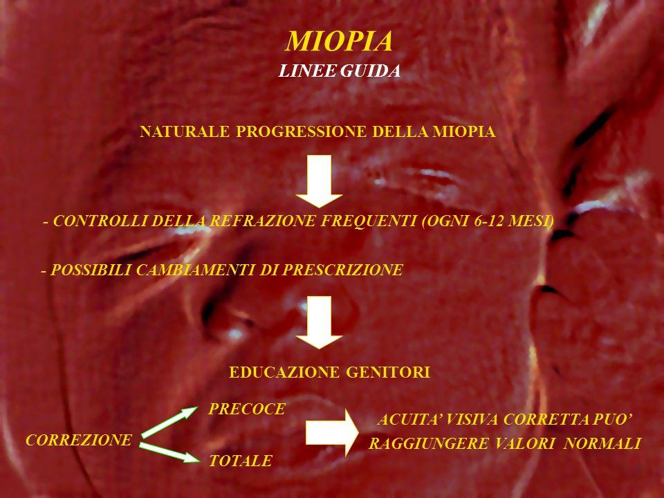 MIOPIA LINEE GUIDA - CONTROLLI DELLA REFRAZIONE FREQUENTI (OGNI 6-12 MESI) NATURALE PROGRESSIONE DELLA MIOPIA - POSSIBILI CAMBIAMENTI DI PRESCRIZIONE