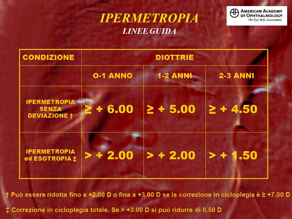 CONDIZIONEDIOTTRIE O-1 ANNO1-2 ANNI2-3 ANNI IPERMETROPIA SENZA DEVIAZIONE + 6.00 + 5.00 + 4.50 IPERMETROPIA ed ESOTROPIA > + 2.00 > + 1.50 Può essere