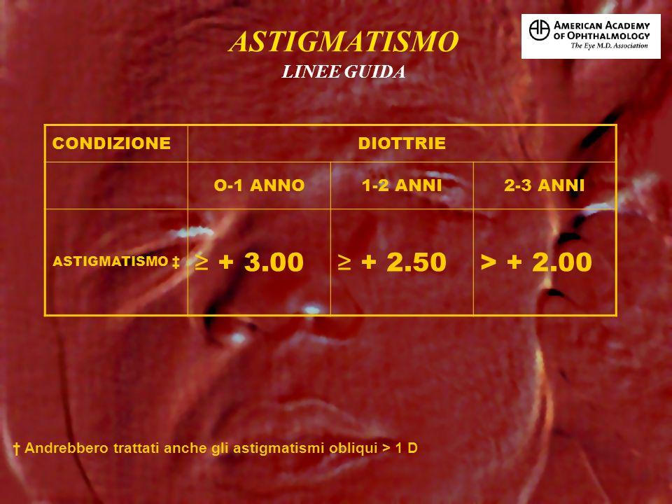 CONDIZIONEDIOTTRIE O-1 ANNO1-2 ANNI2-3 ANNI ASTIGMATISMO + 3.00 + 2.50> + 2.00 Andrebbero trattati anche gli astigmatismi obliqui > 1 D ASTIGMATISMO L