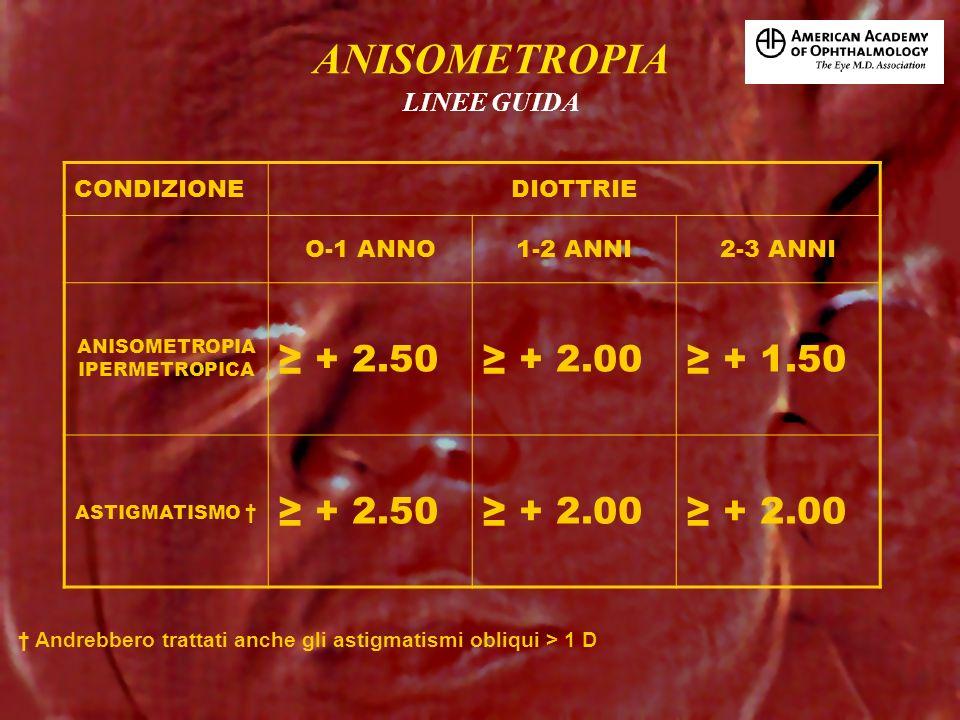 CONDIZIONEDIOTTRIE O-1 ANNO1-2 ANNI2-3 ANNI ANISOMETROPIA IPERMETROPICA + 2.50 + 2.00 + 1.50 ASTIGMATISMO + 2.50 + 2.00 LINEE GUIDA ANISOMETROPIA Andr