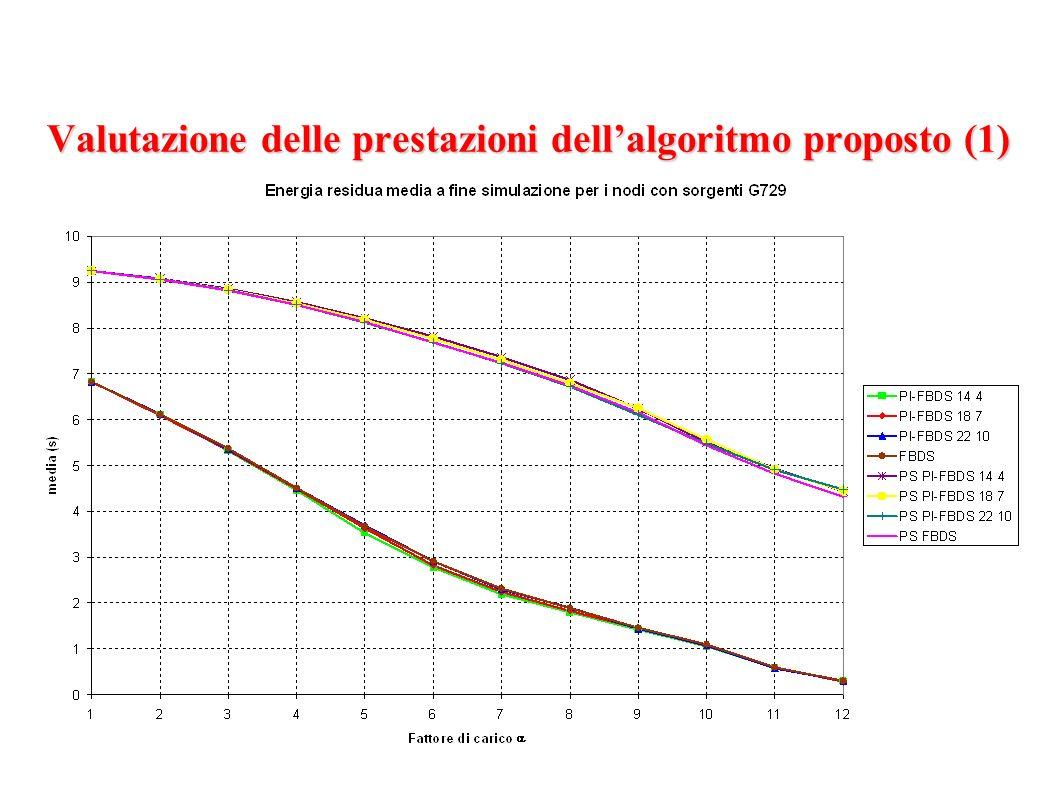 Valutazione delle prestazioni dellalgoritmo proposto (1)
