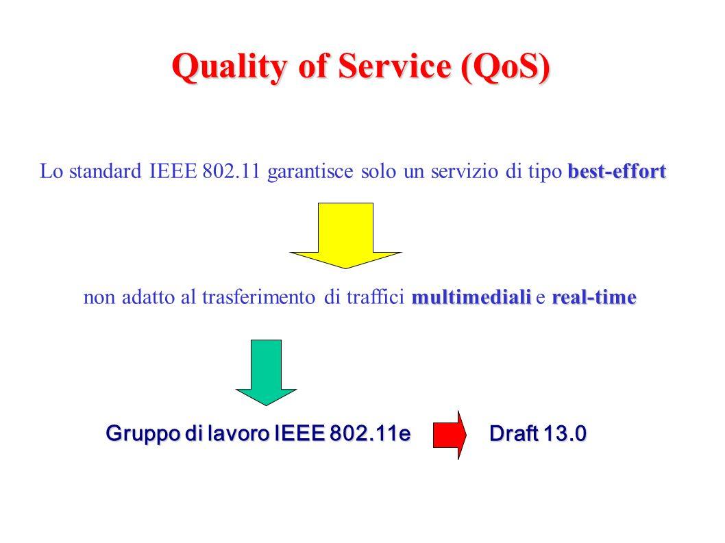 Quality of Service (QoS) best-effort Lo standard IEEE 802.11 garantisce solo un servizio di tipo best-effort Gruppo di lavoro IEEE 802.11e Draft 13.0 multimedialireal-time non adatto al trasferimento di traffici multimediali e real-time
