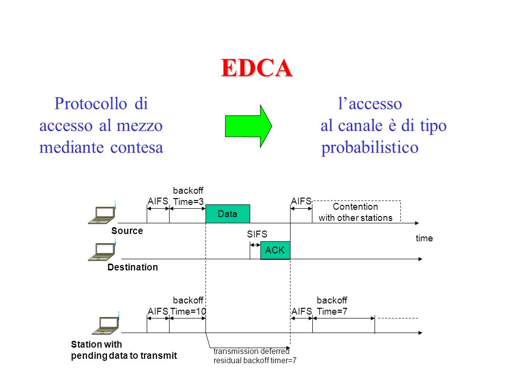 EDCA Protocollo di accesso al mezzo mediante contesa laccesso al canale è di tipo probabilistico Data Source Destination AIFS backoff Time=3 SIFS ACK AIFS Contention with other stations time Station with pending data to transmit transmission deferred residual backoff timer=7 AIFS backoff Time=10 AIFS backoff Time=7