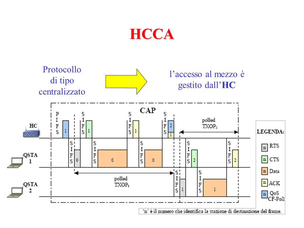 HCCA Protocollo di tipo centralizzato HC laccesso al mezzo è gestito dallHC
