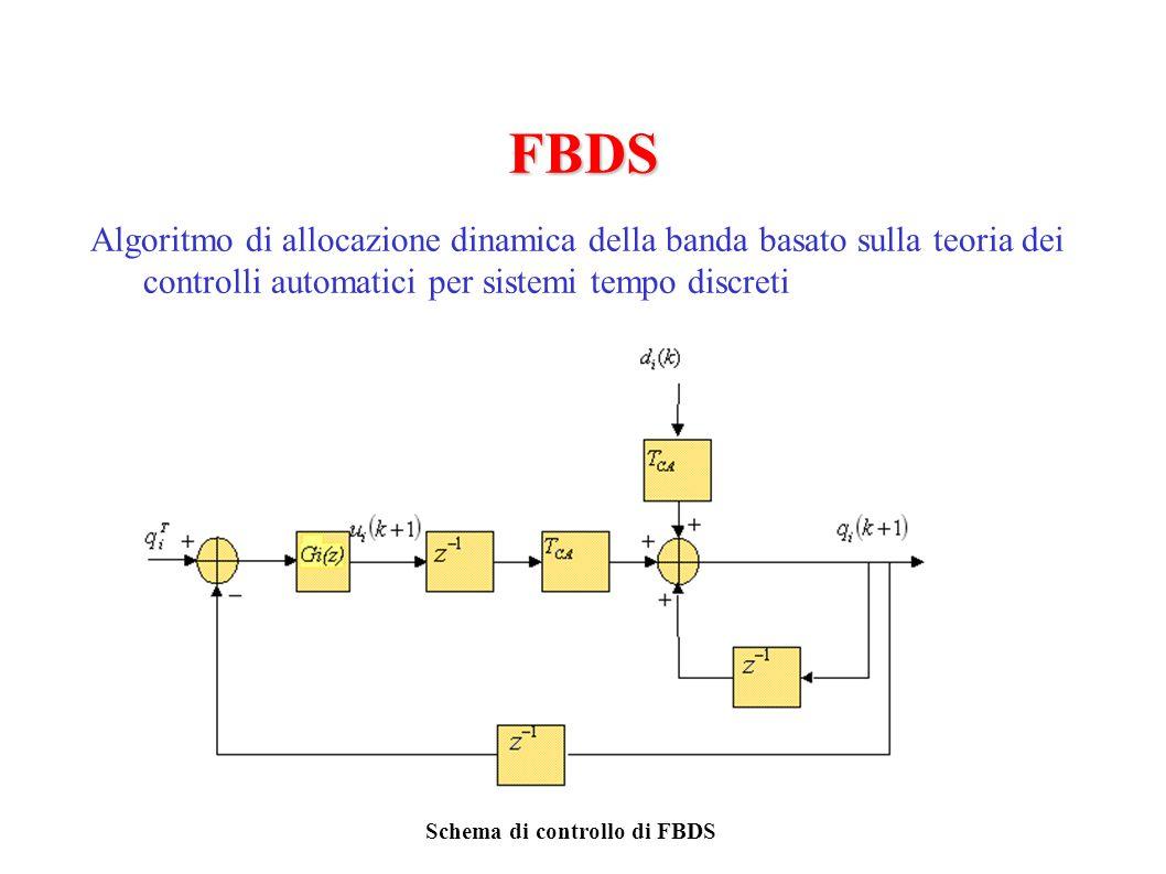 FBDS Algoritmo di allocazione dinamica della banda basato sulla teoria dei controlli automatici per sistemi tempo discreti Schema di controllo di FBDS