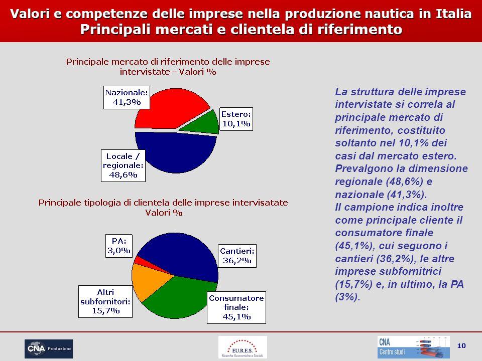 10 Valori e competenze delle imprese nella produzione nautica in Italia Principali mercati e clientela di riferimento La struttura delle imprese inter